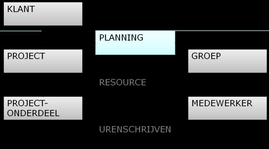 planning structuur