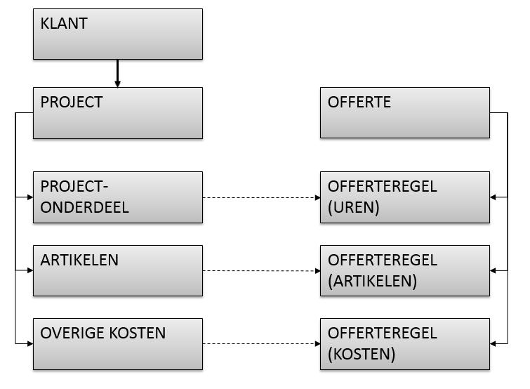 Structuur WATCH offerte module