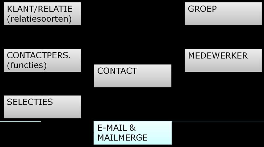 relatiebeheer structuur