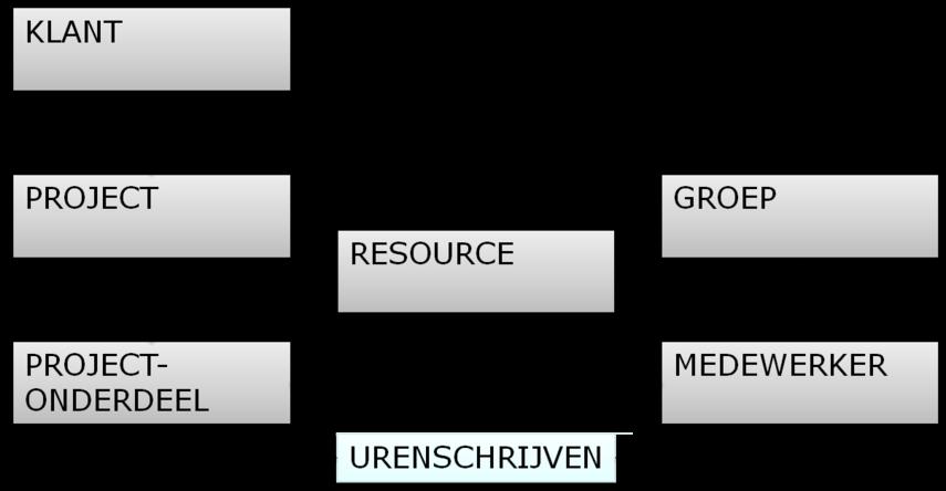 urenregistratie structuur